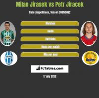 Milan Jirasek vs Petr Jiracek h2h player stats