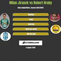 Milan Jirasek vs Robert Hruby h2h player stats