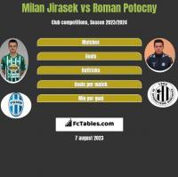 Milan Jirasek vs Roman Potocny h2h player stats