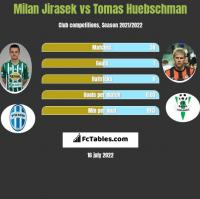 Milan Jirasek vs Tomas Huebschman h2h player stats