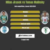 Milan Jirasek vs Tomas Malinsky h2h player stats
