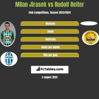 Milan Jirasek vs Rudolf Reiter h2h player stats