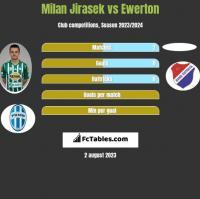 Milan Jirasek vs Ewerton h2h player stats