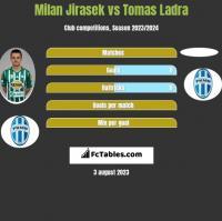 Milan Jirasek vs Tomas Ladra h2h player stats