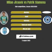 Milan Jirasek vs Patrik Slamena h2h player stats