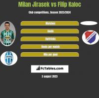 Milan Jirasek vs Filip Kaloc h2h player stats