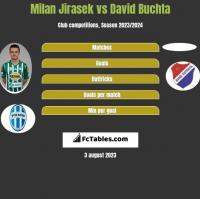 Milan Jirasek vs David Buchta h2h player stats