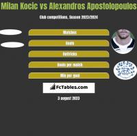 Milan Kocic vs Alexandros Apostolopoulos h2h player stats