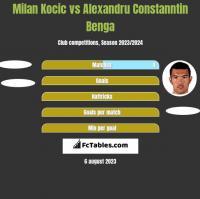 Milan Kocic vs Alexandru Constanntin Benga h2h player stats