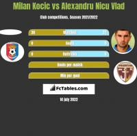 Milan Kocic vs Alexandru Nicu Vlad h2h player stats