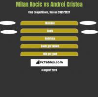 Milan Kocic vs Andrei Cristea h2h player stats