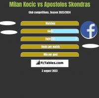 Milan Kocic vs Apostolos Skondras h2h player stats