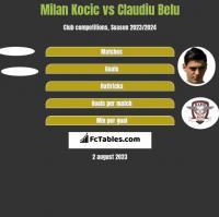 Milan Kocic vs Claudiu Belu h2h player stats