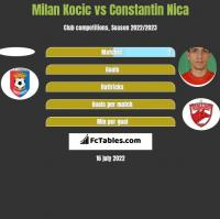 Milan Kocic vs Constantin Nica h2h player stats