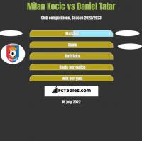 Milan Kocic vs Daniel Tatar h2h player stats
