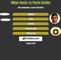Milan Kocic vs Florin Achim h2h player stats