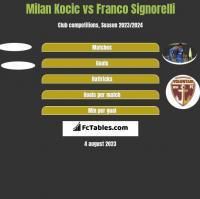 Milan Kocic vs Franco Signorelli h2h player stats
