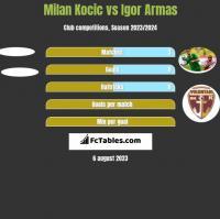 Milan Kocic vs Igor Armas h2h player stats