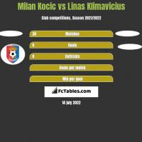 Milan Kocic vs Linas Klimavicius h2h player stats