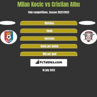 Milan Kocic vs Cristian Albu h2h player stats