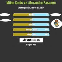 Milan Kocic vs Alexandru Pascanu h2h player stats