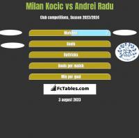 Milan Kocic vs Andrei Radu h2h player stats