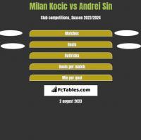 Milan Kocic vs Andrei Sin h2h player stats