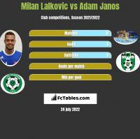 Milan Lalkovic vs Adam Janos h2h player stats