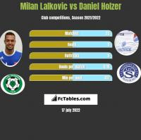 Milan Lalkovic vs Daniel Holzer h2h player stats
