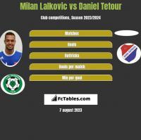 Milan Lalkovic vs Daniel Tetour h2h player stats