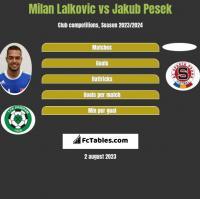 Milan Lalkovic vs Jakub Pesek h2h player stats