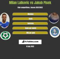 Milan Lalkovic vs Jakub Plsek h2h player stats