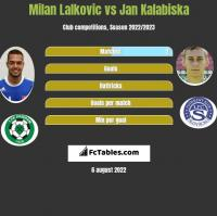 Milan Lalkovic vs Jan Kalabiska h2h player stats