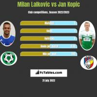 Milan Lalkovic vs Jan Kopic h2h player stats