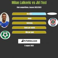 Milan Lalkovic vs Jiri Texl h2h player stats