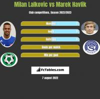 Milan Lalkovic vs Marek Havlik h2h player stats