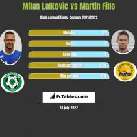 Milan Lalkovic vs Martin Fillo h2h player stats