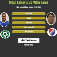 Milan Lalkovic vs Milan Baros h2h player stats