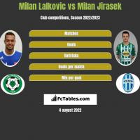 Milan Lalkovic vs Milan Jirasek h2h player stats