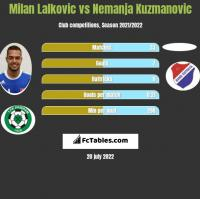 Milan Lalkovic vs Nemanja Kuzmanovic h2h player stats