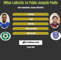 Milan Lalkovic vs Pablo Joaquin Podio h2h player stats