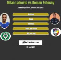Milan Lalkovic vs Roman Potocny h2h player stats