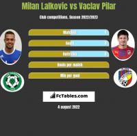 Milan Lalkovic vs Vaclav Pilar h2h player stats