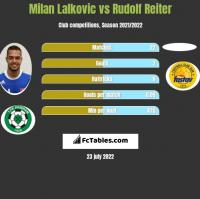 Milan Lalkovic vs Rudolf Reiter h2h player stats