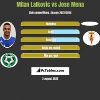 Milan Lalkovic vs Jose Mena h2h player stats