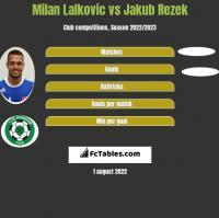 Milan Lalkovic vs Jakub Rezek h2h player stats
