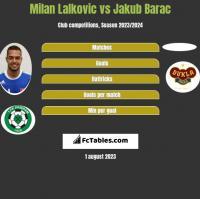 Milan Lalkovic vs Jakub Barac h2h player stats