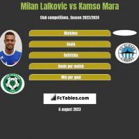 Milan Lalkovic vs Kamso Mara h2h player stats