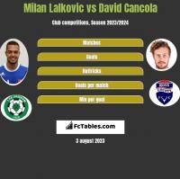 Milan Lalkovic vs David Cancola h2h player stats