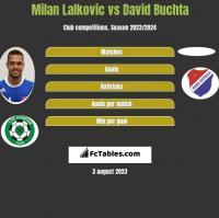 Milan Lalkovic vs David Buchta h2h player stats